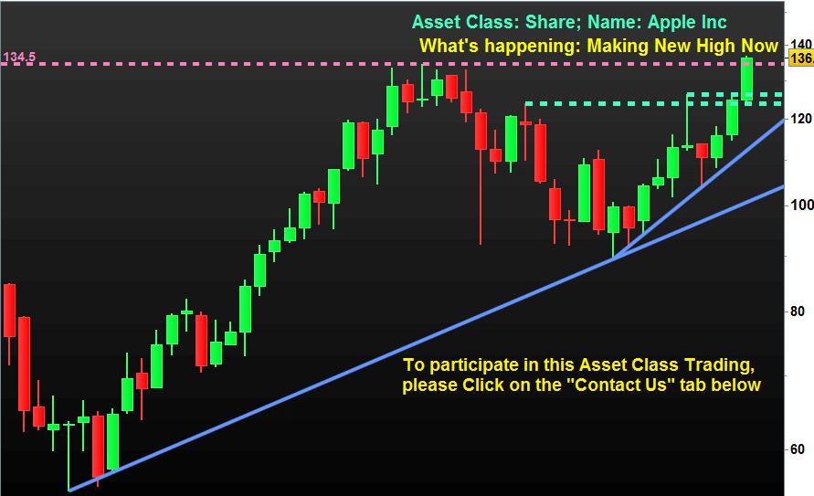 Trading Apple Inc (AAPL) under Asset Class: Shares