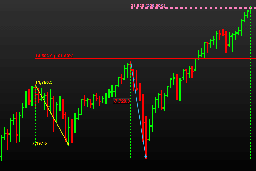 Dow Jones index (DJI 30) Trading