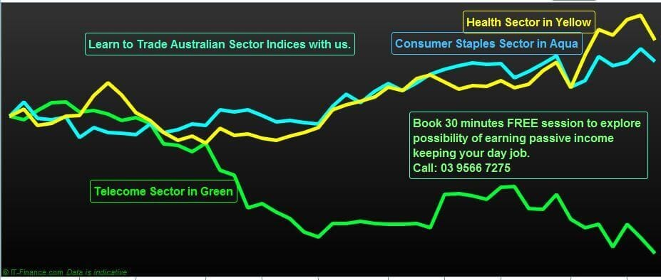 Australian Sector Indices