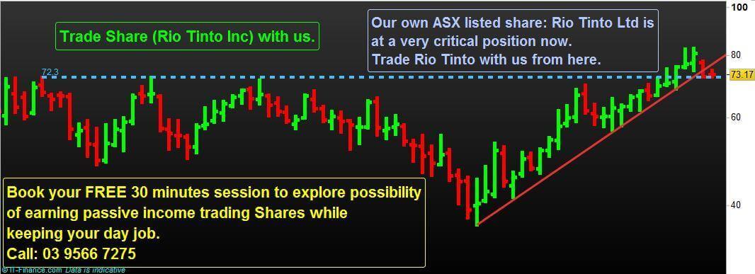 Trading Rio Tinto Shares