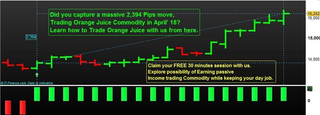 Learn how to do Commodity Trading with us.