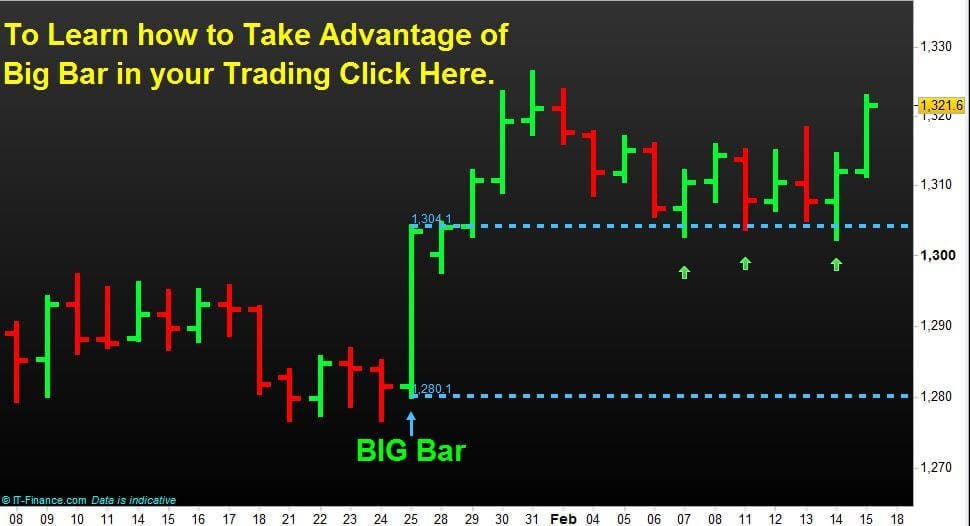 Big-Bar-Trading-Spot-Gold