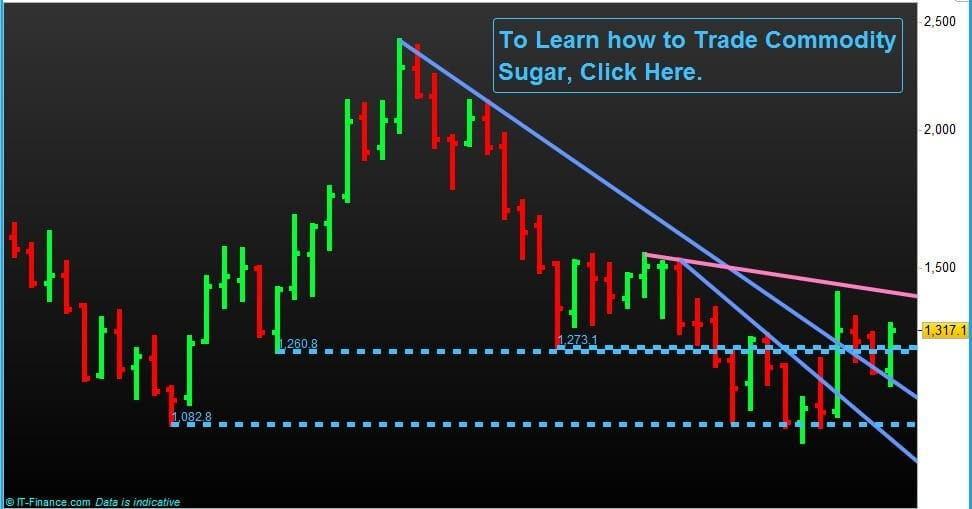 Commodity-Trading-NP-Financials-Sugar