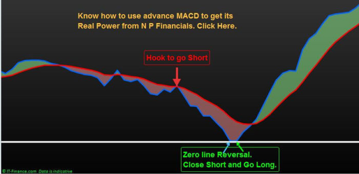 Know how to use advance MACD to get its Real Power from N P Financials.
