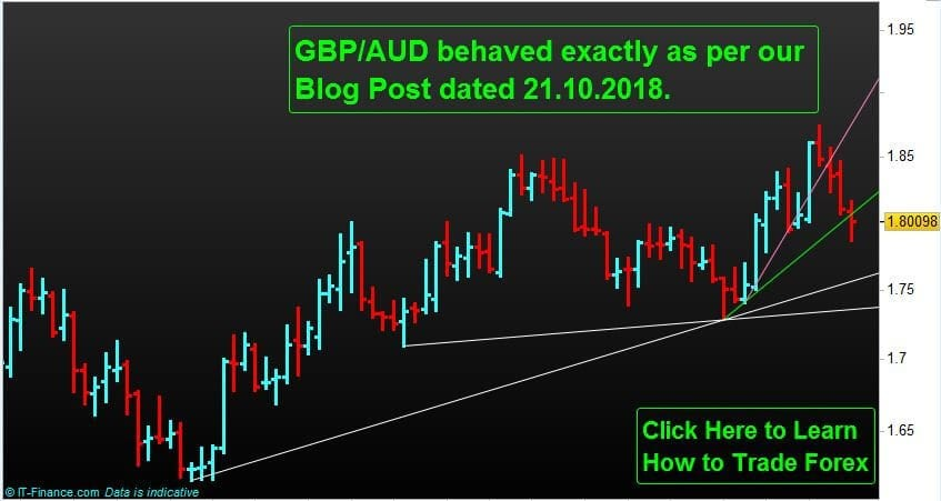 Forex-Trading-NP-Financials-GBP-AUD-Weekly-Chart-November-2018