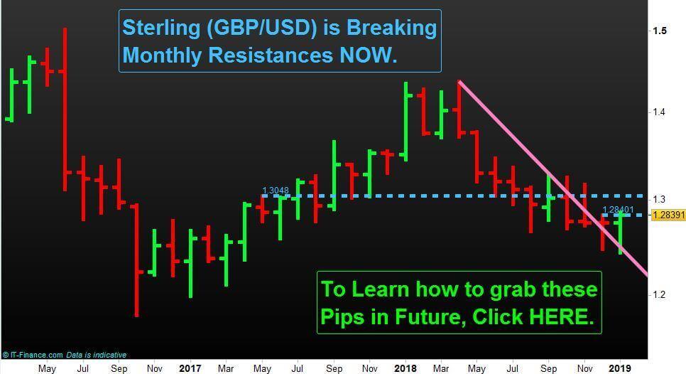Low volatility Trading