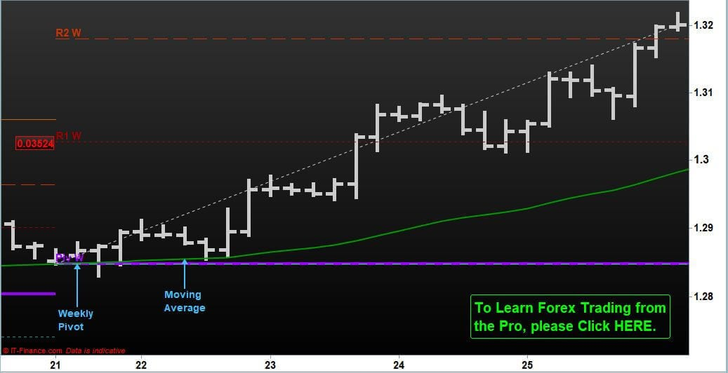 Extreme Power of Pivot + Moving Average: GBP/USD