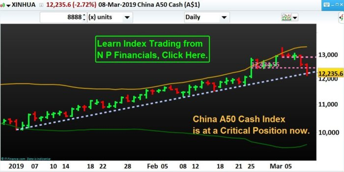 Index-Trading-NP-Financials-China-A50-XINHUA