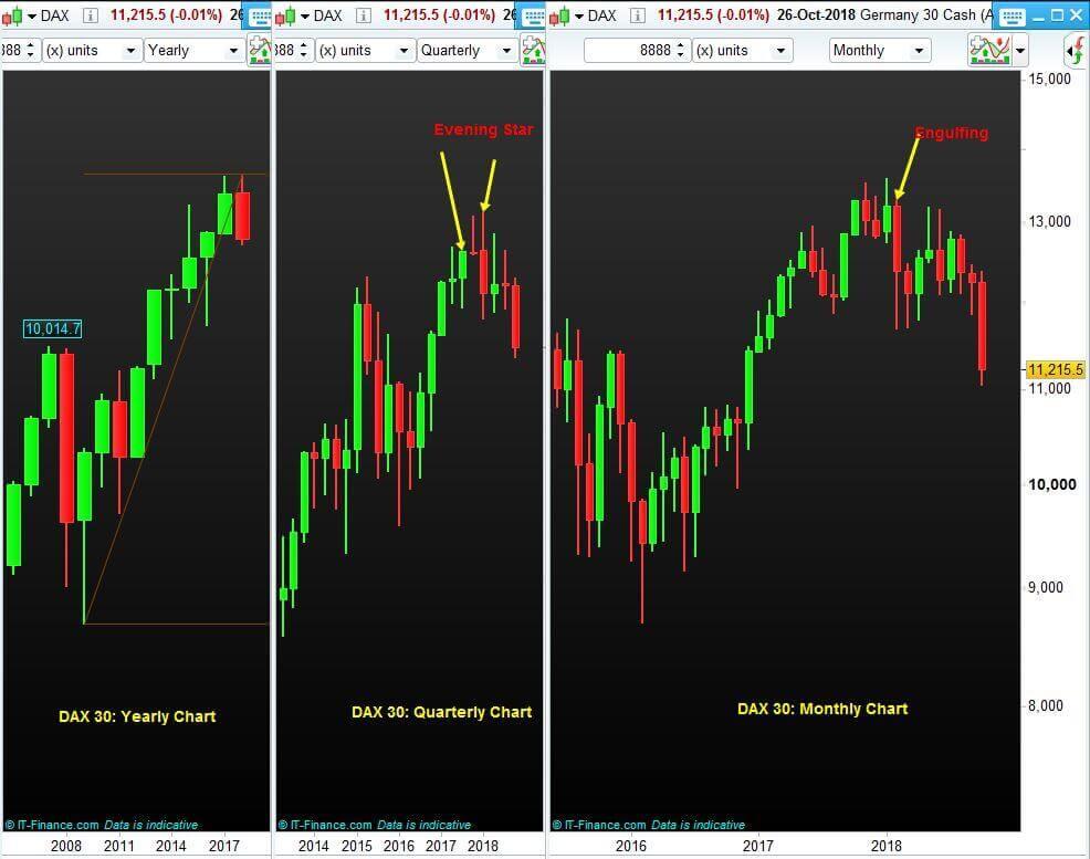 Index-Trading-NP-Financials-DAX-Charts-October-2018
