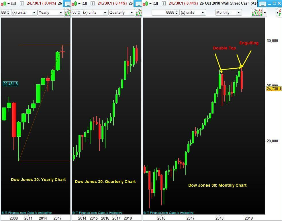 Index-Trading-NP-Financials-DJI-Charts-October-2018