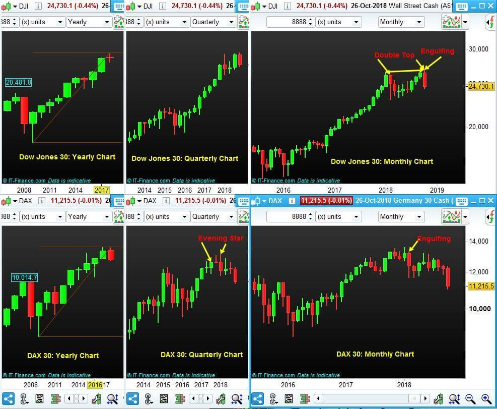 Index-Trading-NP-Financials-DJI-DAX-Charts-October-2018