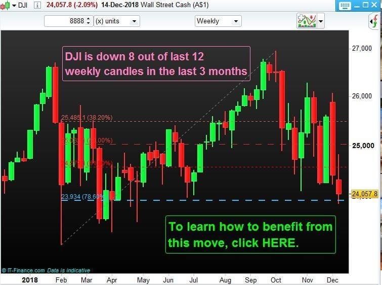 DJI Weekly chart