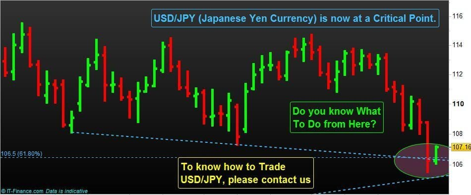 USDJPY Currency Pair Trading