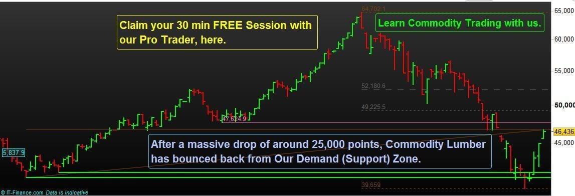 N-P-Financials-Commodity-Trading-Lumber-Bottom-Reversal-Method-of-Market-Analysis