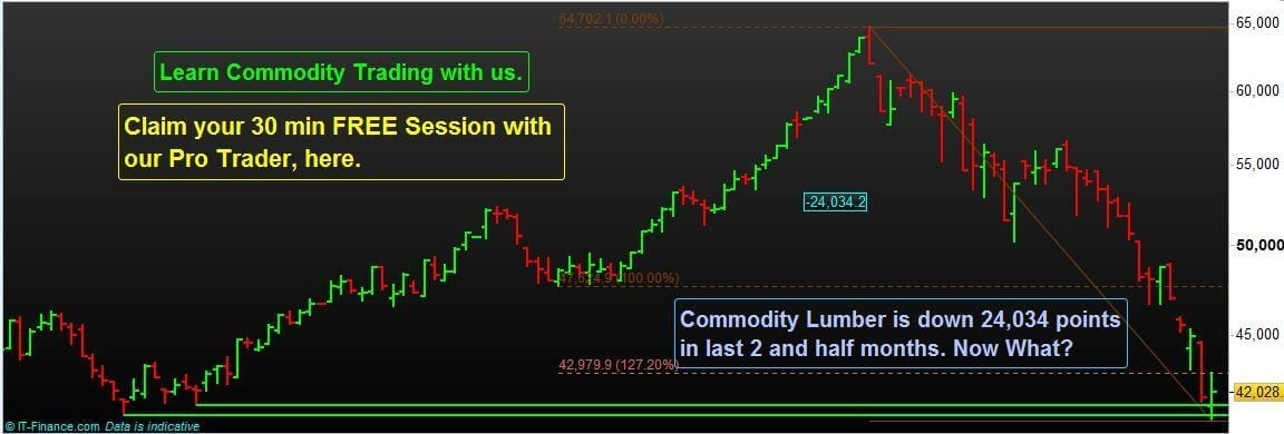 Commodity Lumber Trading