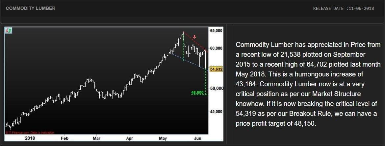 Commodity Lumber Trading 11062018