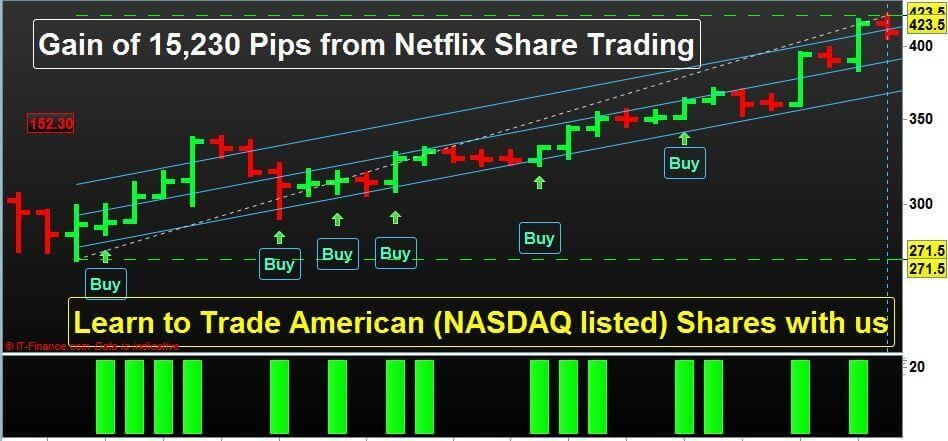 N-P-Financials-Netflix Share Trading-Profit-Booking-July-2018