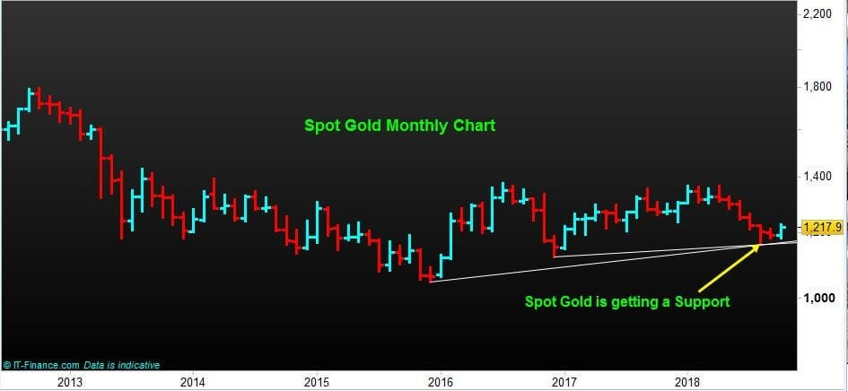 Spot gold (XAU/USD) Market monthly chart