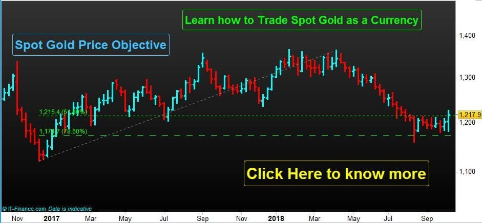 Analysis for Spot gold