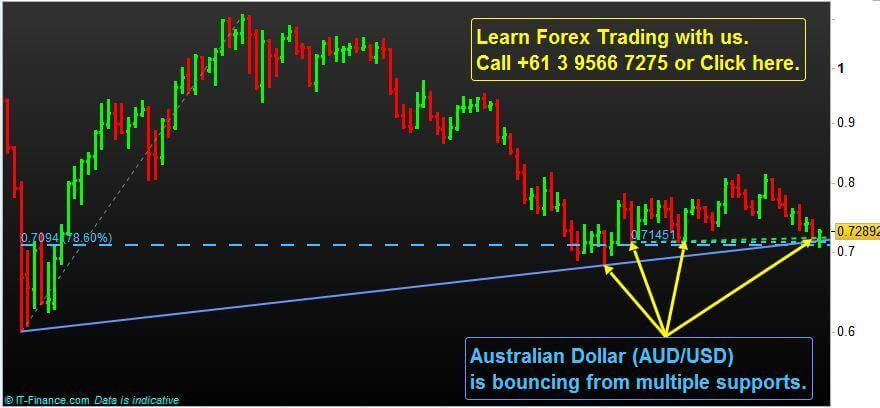 Australian Dollar (AUD/USD) Technical Analysis
