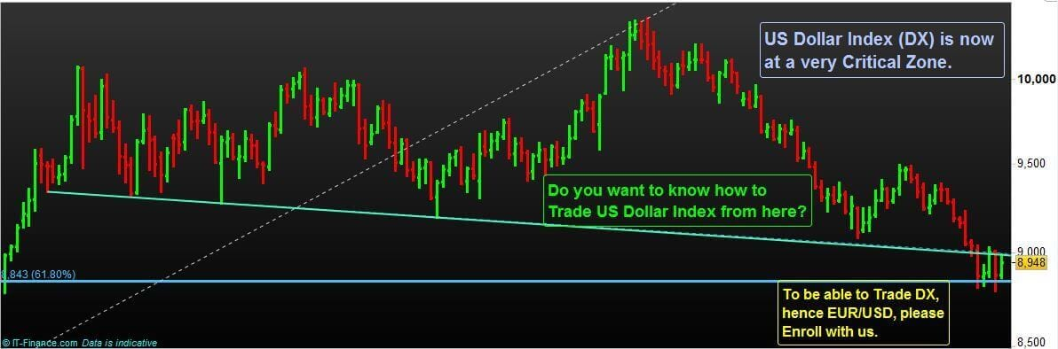 US Dollar Index Trading